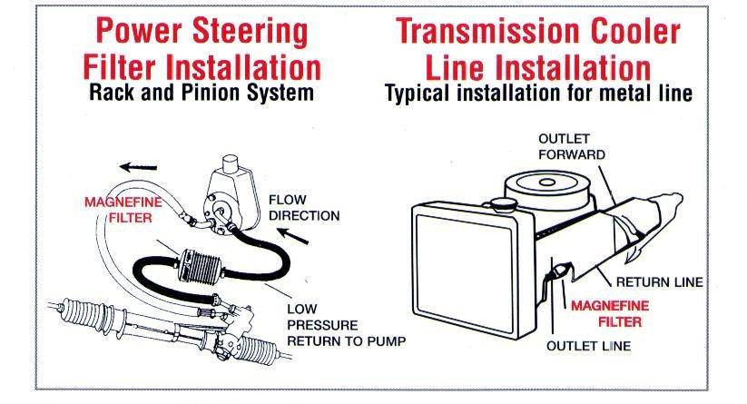 Magnefine filter installation